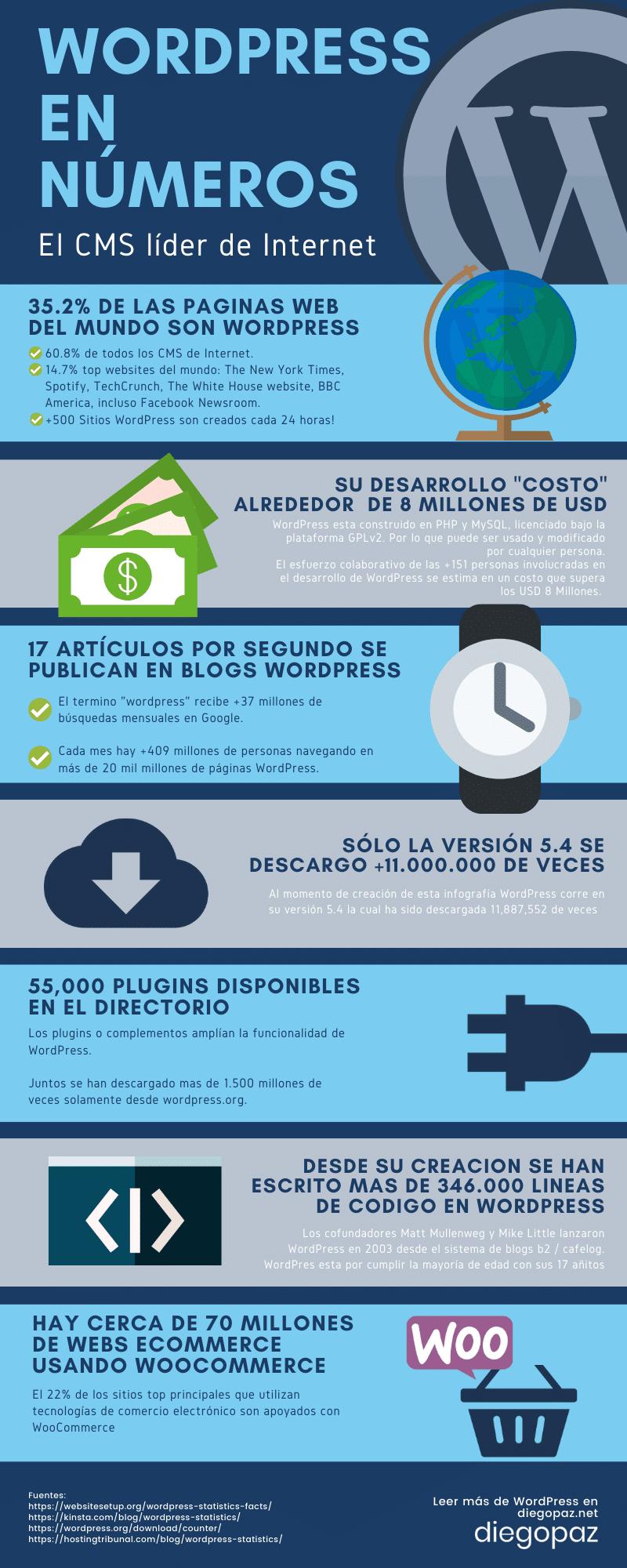 Infografia wordPress numeros